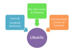 Life Skills diagram